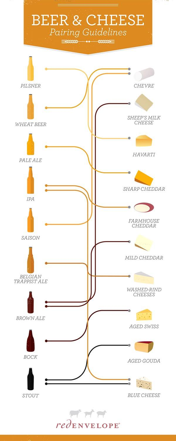 Beer and Cheese Pairing Guidelines